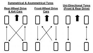Wheel Rotation Diagram